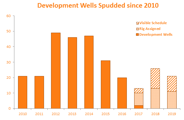 Development Wells Spudded since 2010